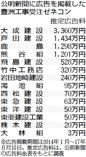 表:公明新聞に広告を掲載した豊洲工事受注ゼネコン